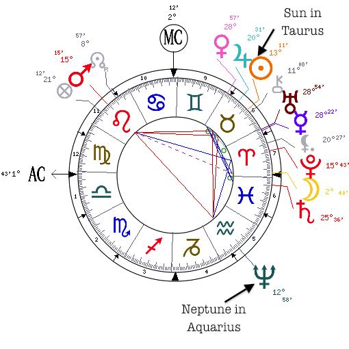 astrology chart of prague